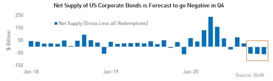 Net Supply of US Corporate Bonds is Forecast to go Negative in Q4