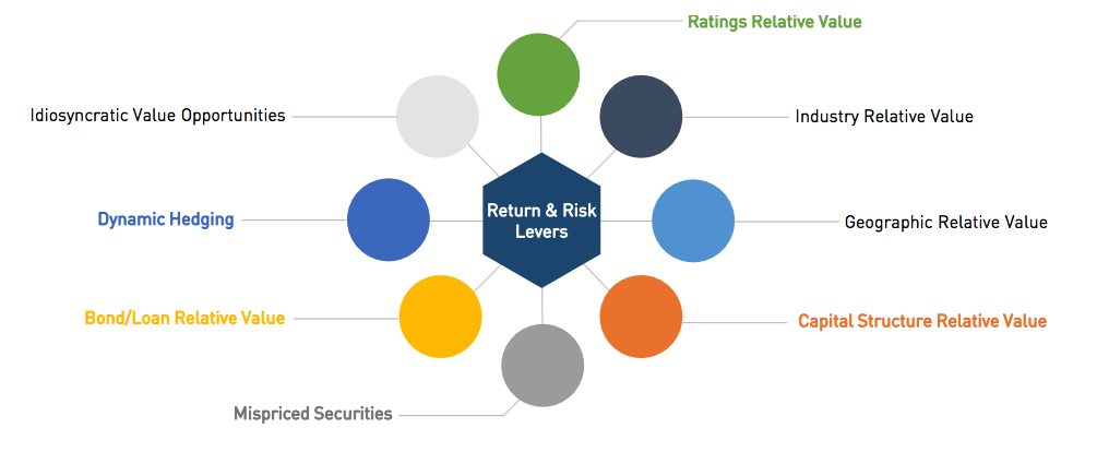 Diagram of Return and Risk Levers