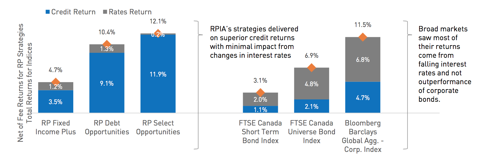 PIA Strategies Return Profile Focused on Our Areas of Expertise – Corporate Bond Investing